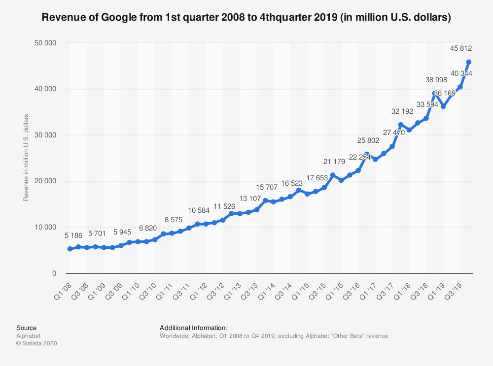 Googles advertising revenue trend 1ST Quarter 2019